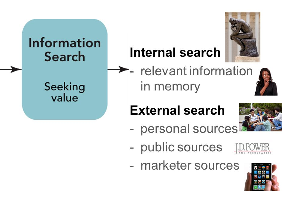 Internal search relevant information in memory. External search. personal sources. public sources.