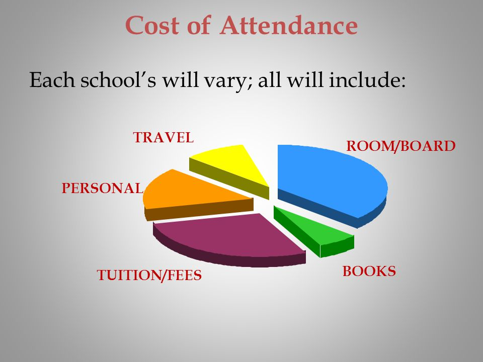 Cost of Attendance Each school's will vary; all will include: TRAVEL