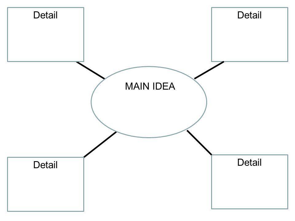 Detail Detail MAIN IDEA Detail Detail