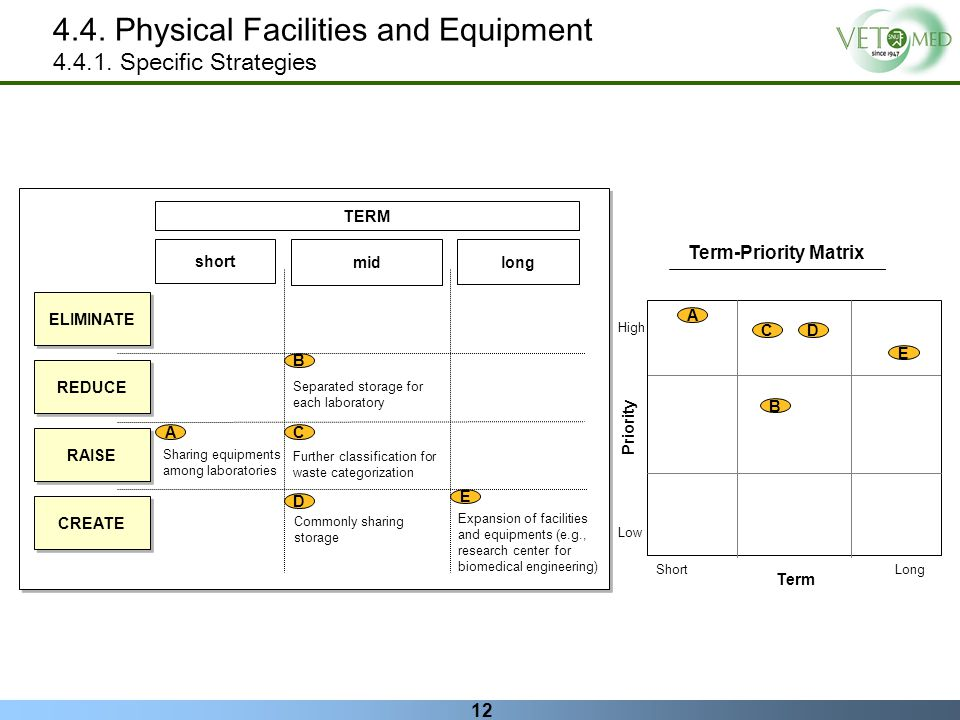 4.4. Physical Facilities and Equipment