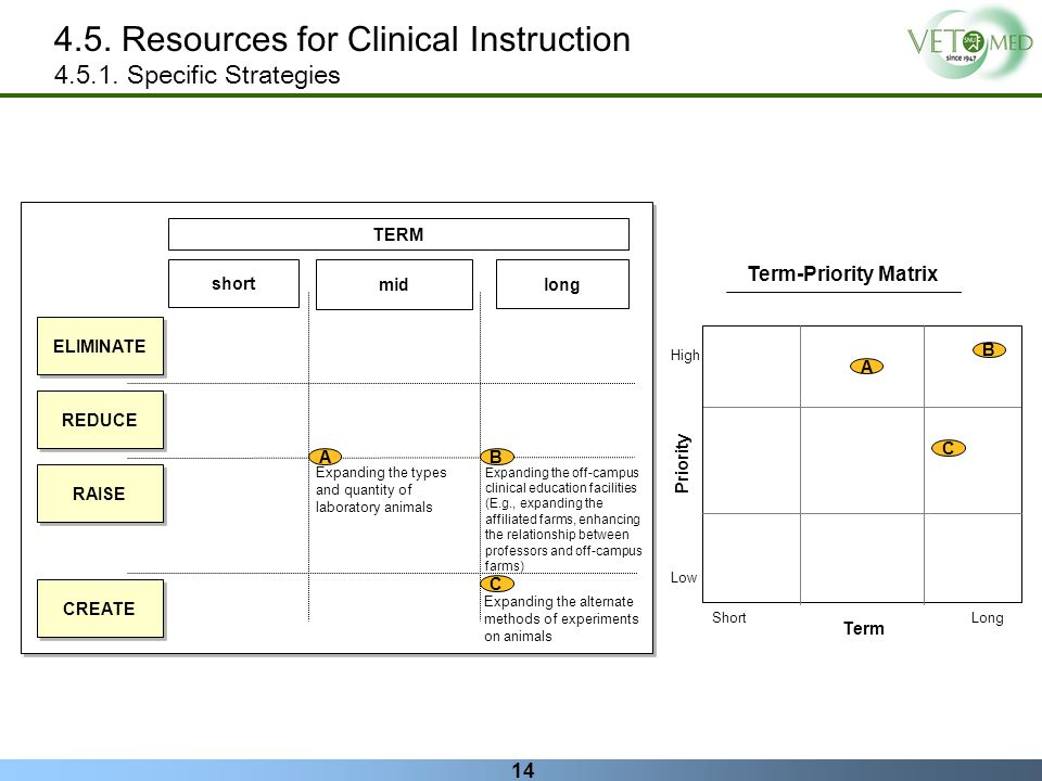 4.5. Resources for Clinical Instruction