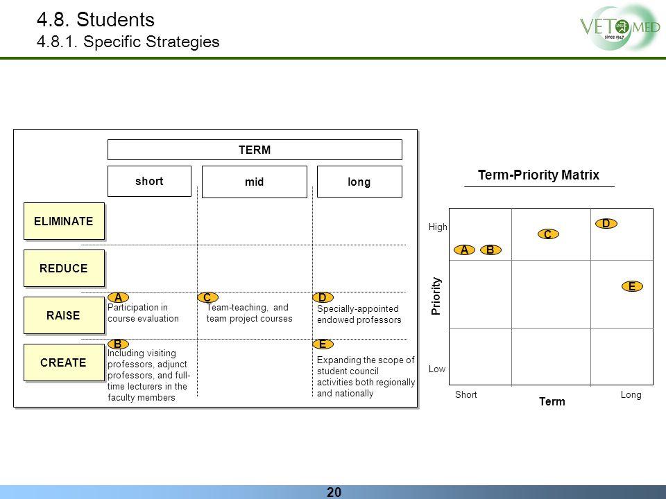 4.8. Students 4.8.1. Specific Strategies Term-Priority Matrix TERM