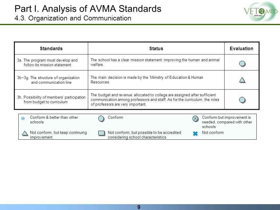 Part I. Analysis of AVMA Standards
