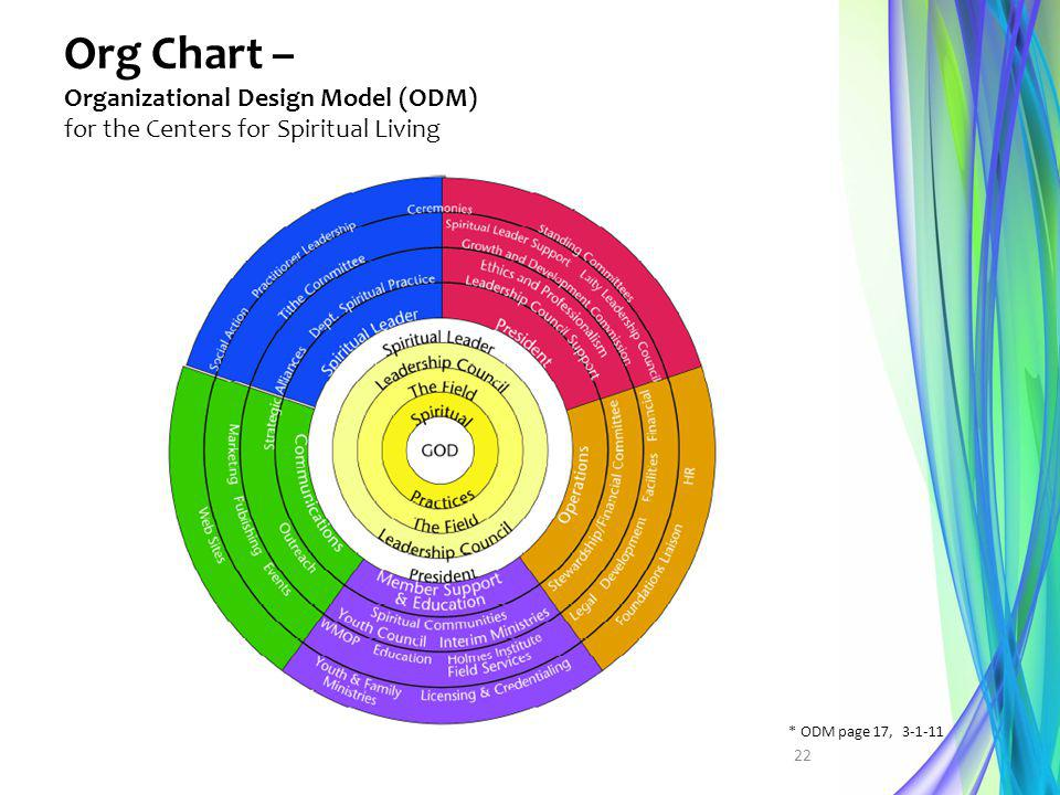 Org Chart – Organizational Design Model (ODM) for the Centers for Spiritual Living