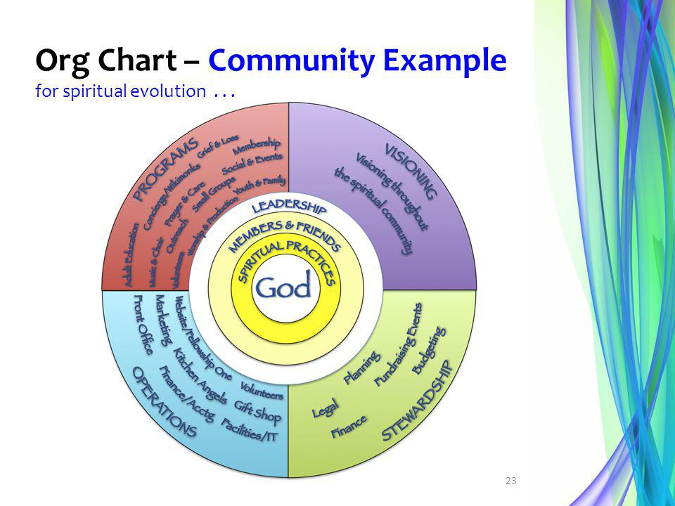 Org Chart – Community Example for spiritual evolution . . .