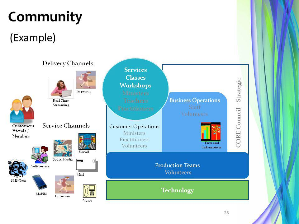 Community (Example)