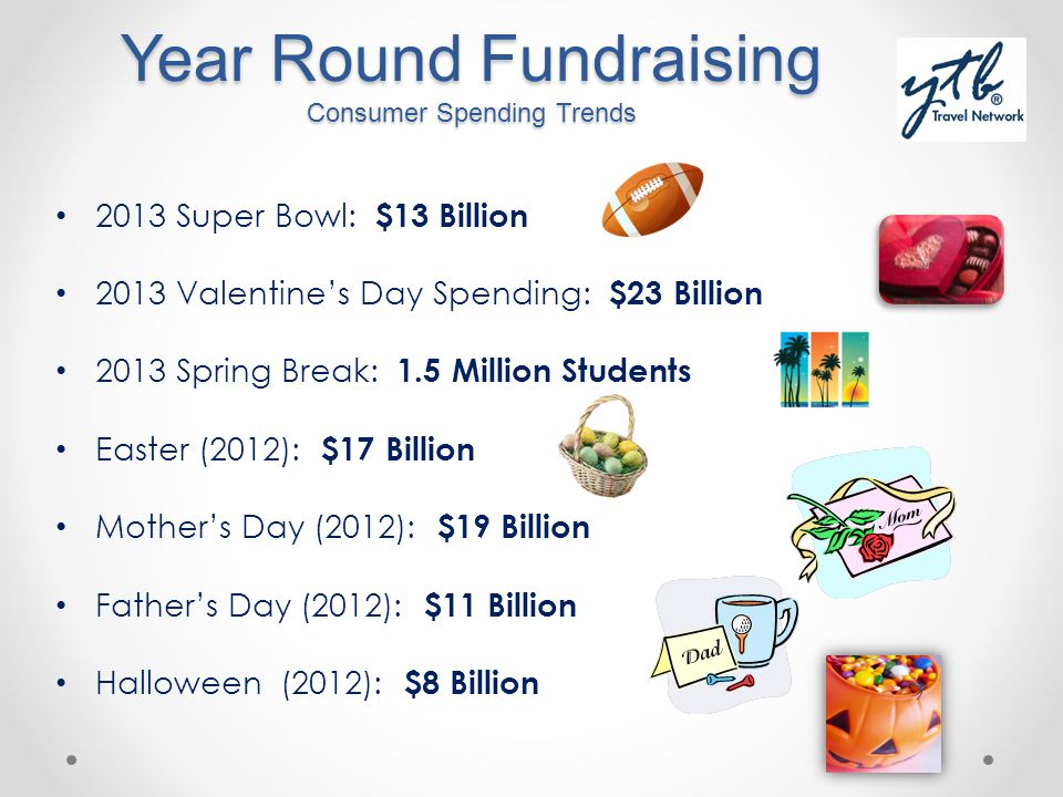 Year Round Fundraising Consumer Spending Trends