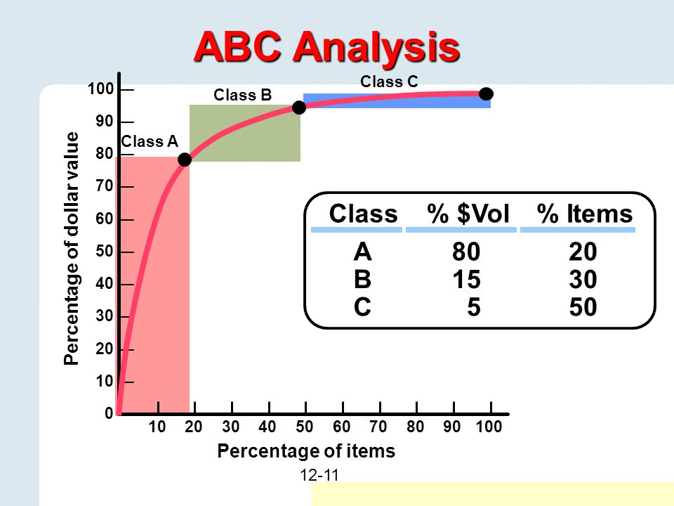 ABC Analysis Class % $Vol % Items A 80 20 B 15 30 C 5 50