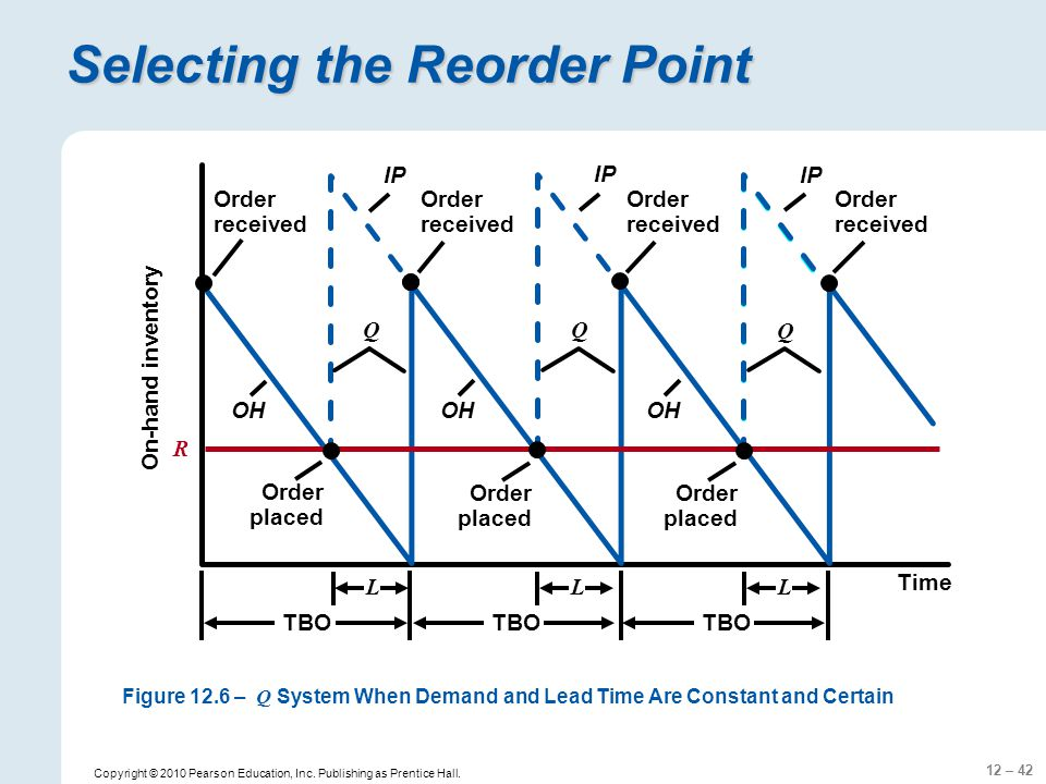 Selecting the Reorder Point
