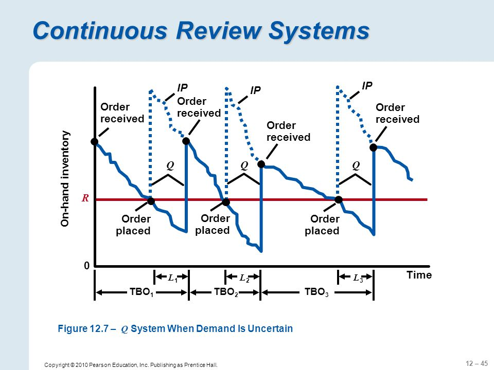 Continuous Review Systems
