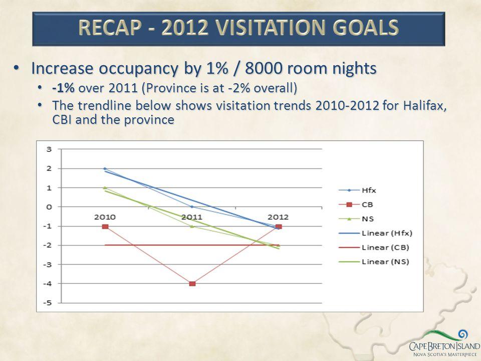 RECAP - 2012 VISITATION GOALS
