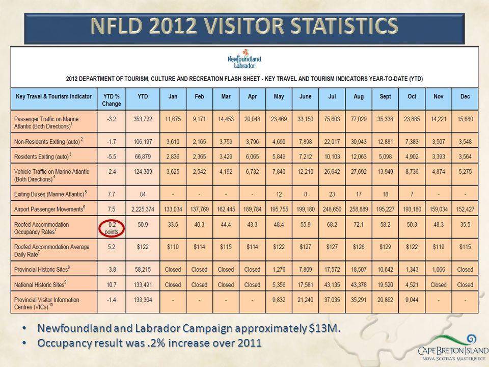 NFLD 2012 VISITOR STATISTICS