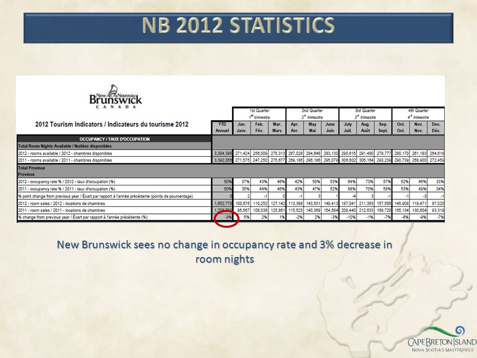 NB 2012 STATISTICS New Brunswick sees no change in occupancy rate and 3% decrease in room nights