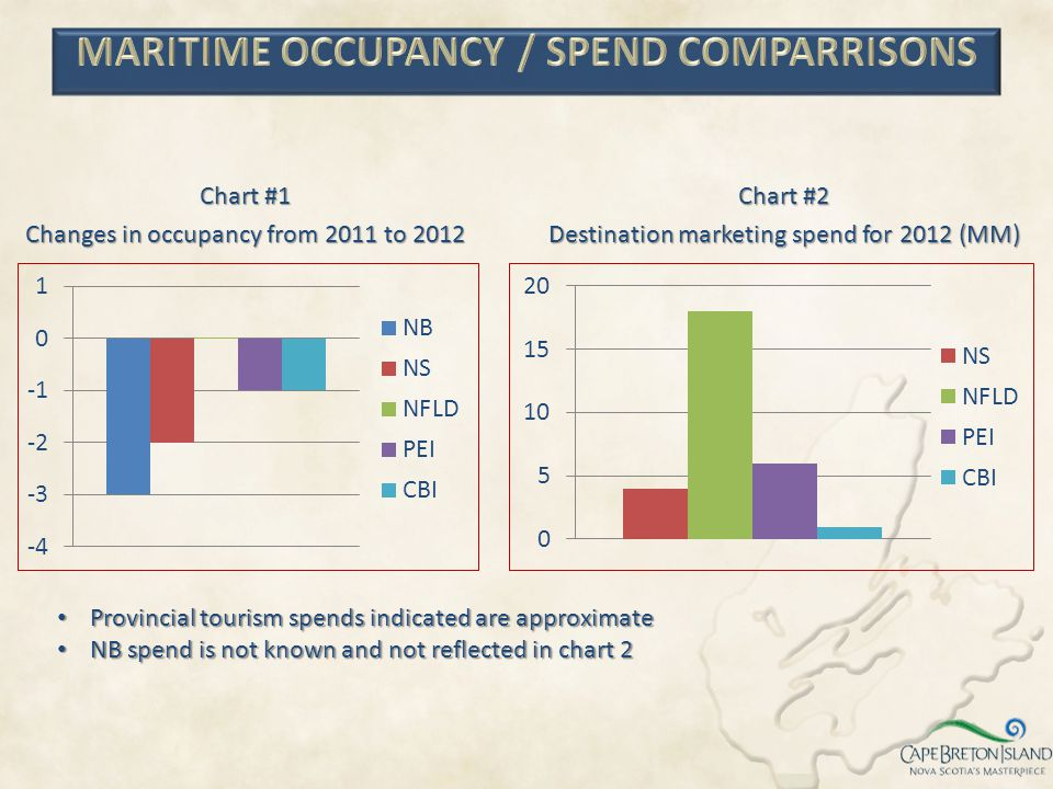 MARITIME OCCUPANCY / SPEND COMPARRISONS