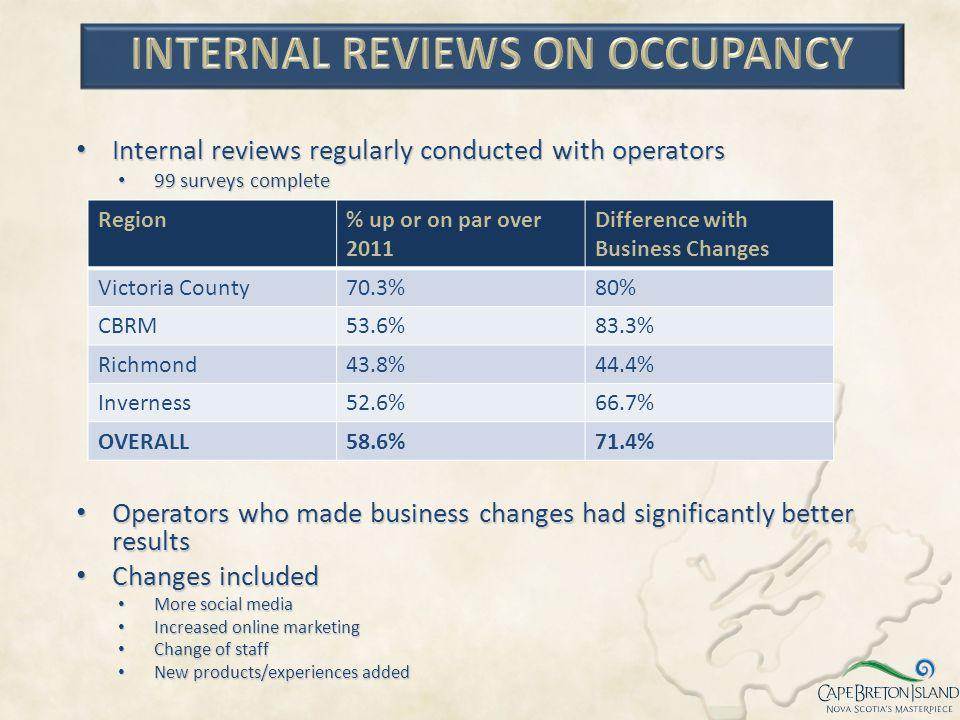 Internal Reviews ON OCCUPANCY