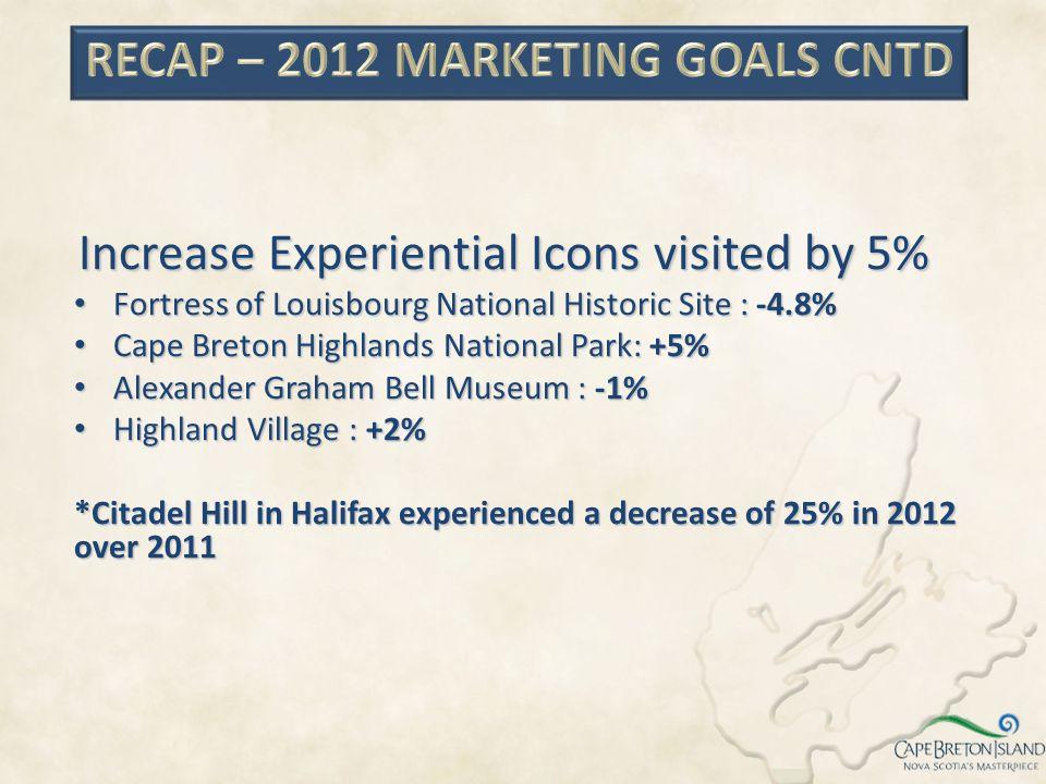 RECAP – 2012 MARKETING GOALS CNTD