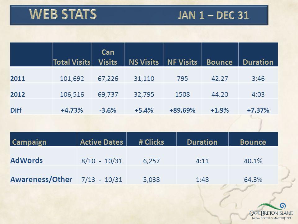 Web Stats Jan 1 – Dec 31 Total Visits Can Visits NS Visits NF Visits