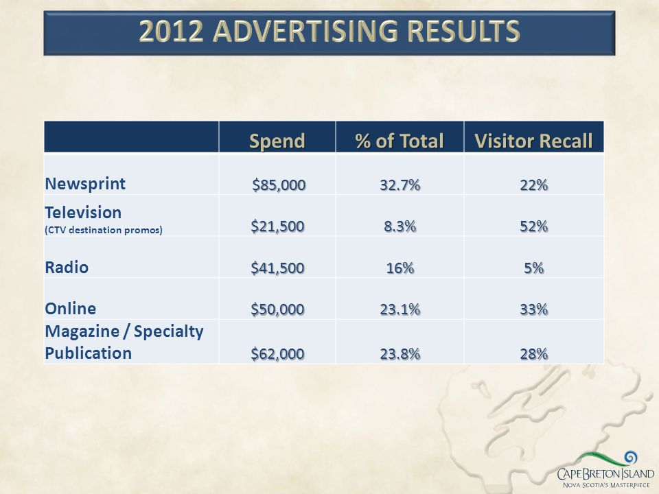 2012 ADVERTISING results Spend % of Total Visitor Recall Newsprint