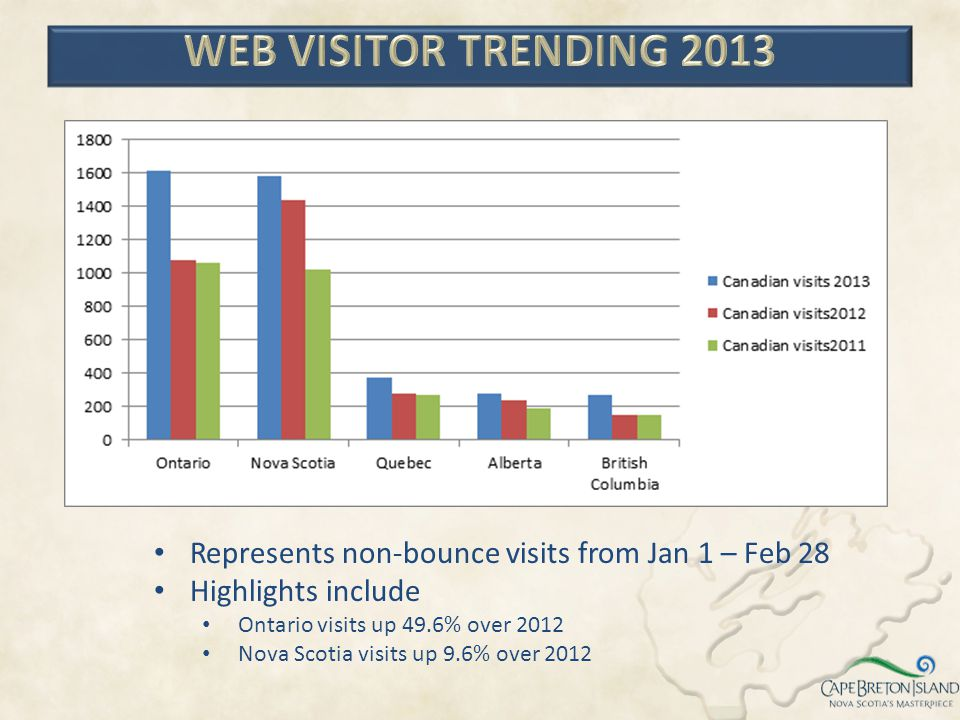 WEB VISITOR TRENDING 2013 Represents non-bounce visits from Jan 1 – Feb 28. Highlights include. Ontario visits up 49.6% over 2012.