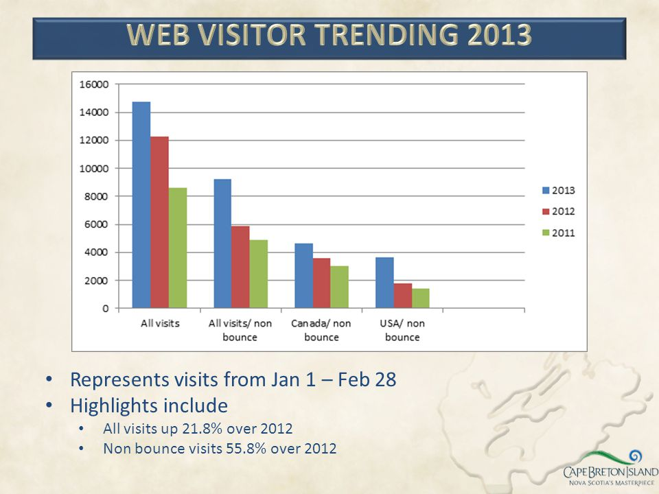 WEB VISITOR TRENDING 2013 Represents visits from Jan 1 – Feb 28