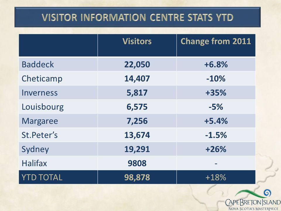 Visitor Information Centre Stats YTD