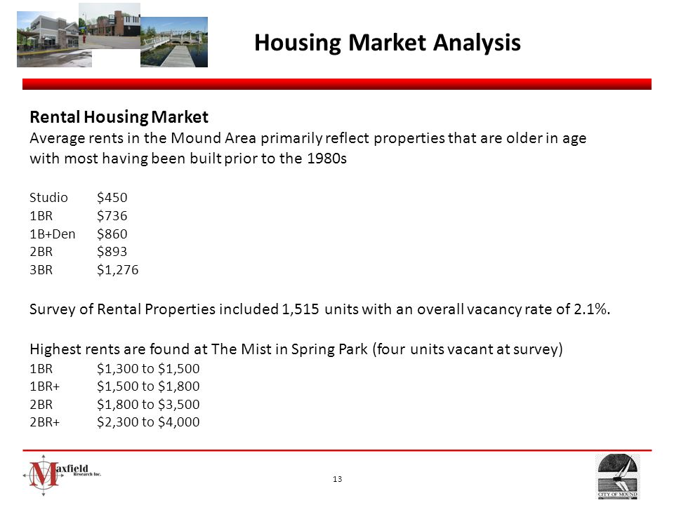 Housing Market Analysis