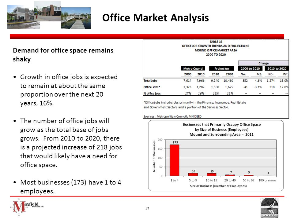 Office Market Analysis