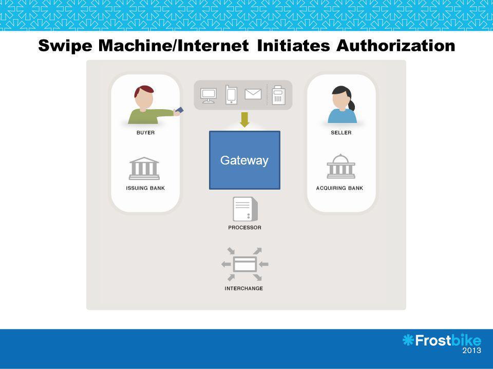 Swipe Machine/Internet Initiates Authorization