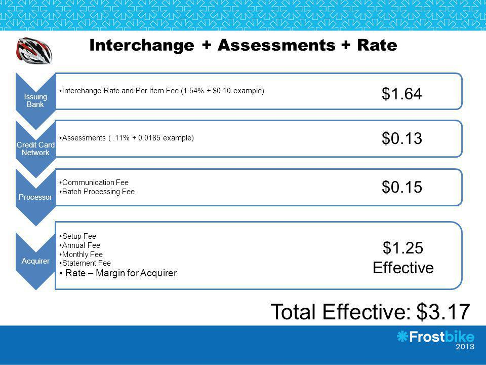 Interchange + Assessments + Rate