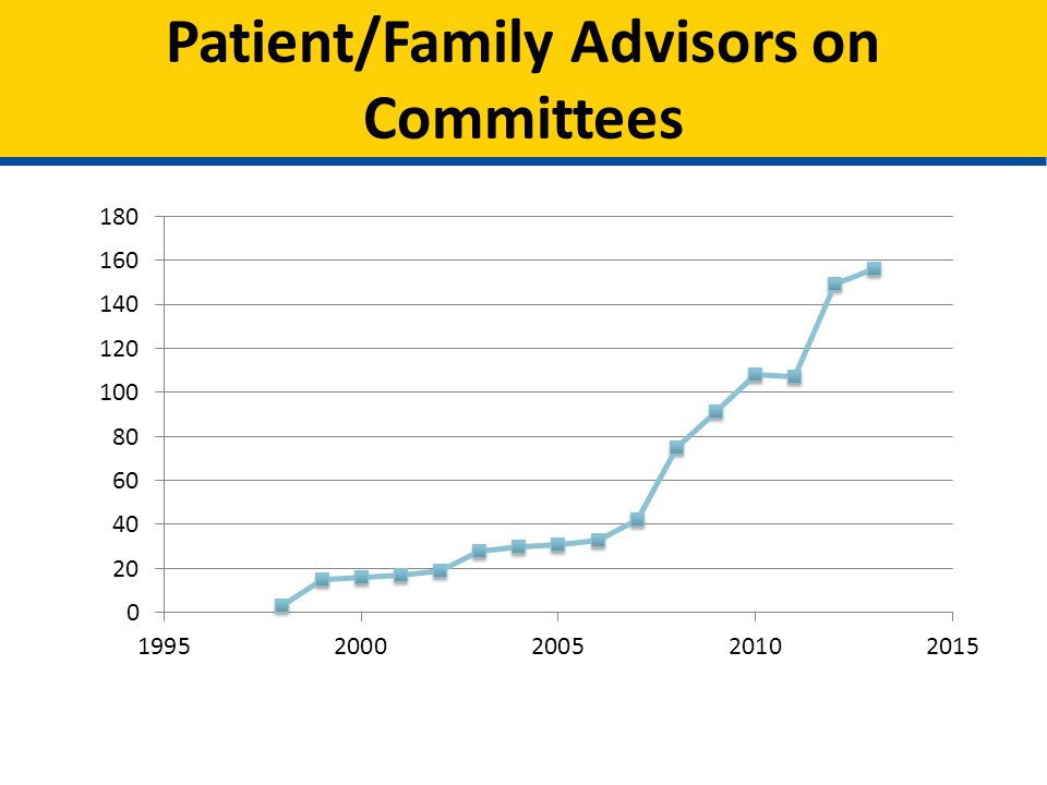 Patient/Family Advisors on Committees