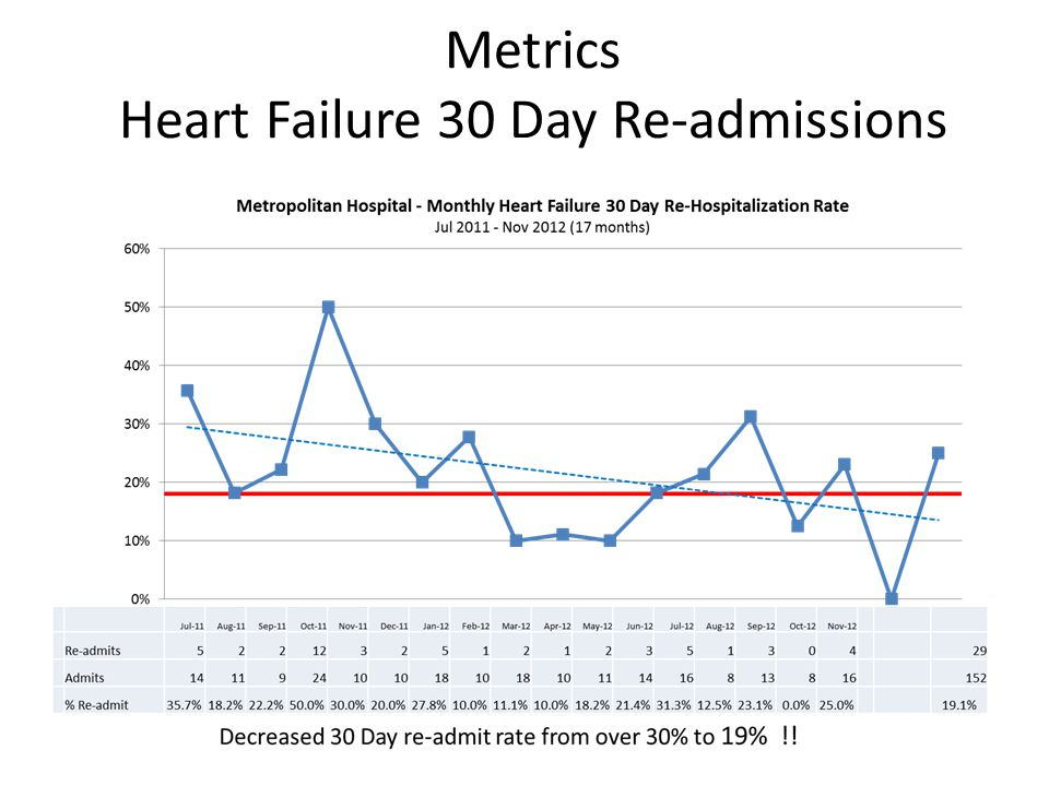 Metrics Heart Failure 30 Day Re-admissions