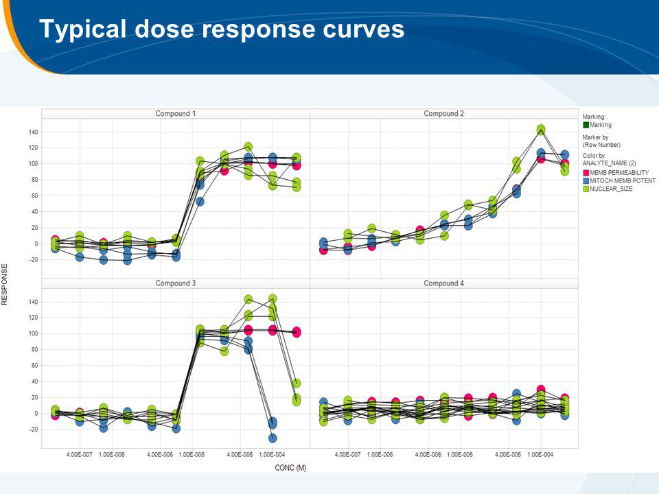 Typical dose response curves