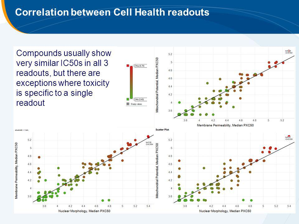 Correlation between Cell Health readouts