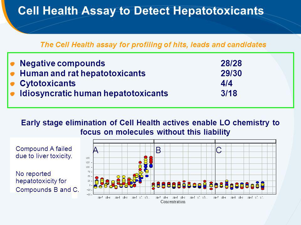 Cell Health Assay to Detect Hepatotoxicants