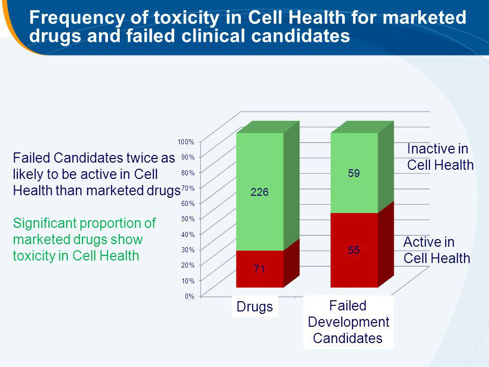 Frequency of toxicity in Cell Health for marketed drugs and failed clinical candidates
