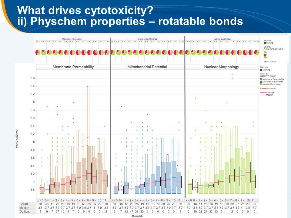 What drives cytotoxicity ii) Physchem properties – rotatable bonds