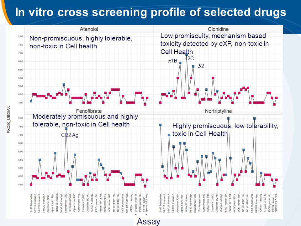 In vitro cross screening profile of selected drugs