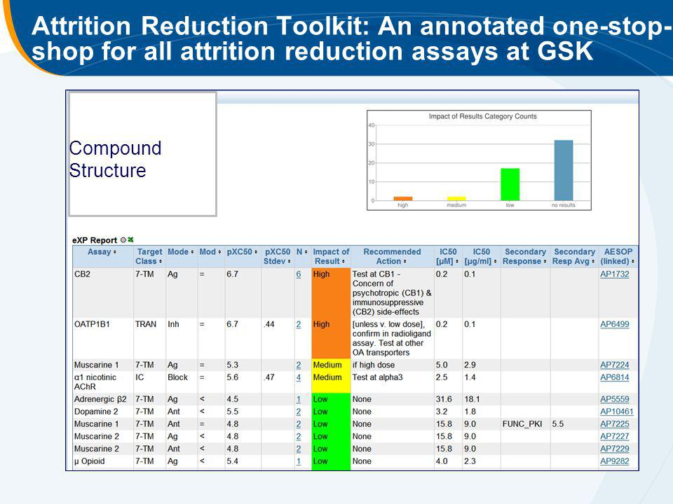 Attrition Reduction Toolkit: An annotated one-stop-shop for all attrition reduction assays at GSK