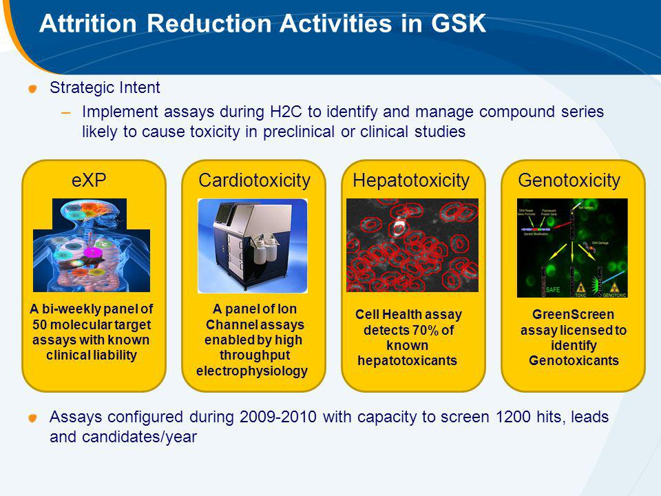 Attrition Reduction Activities in GSK