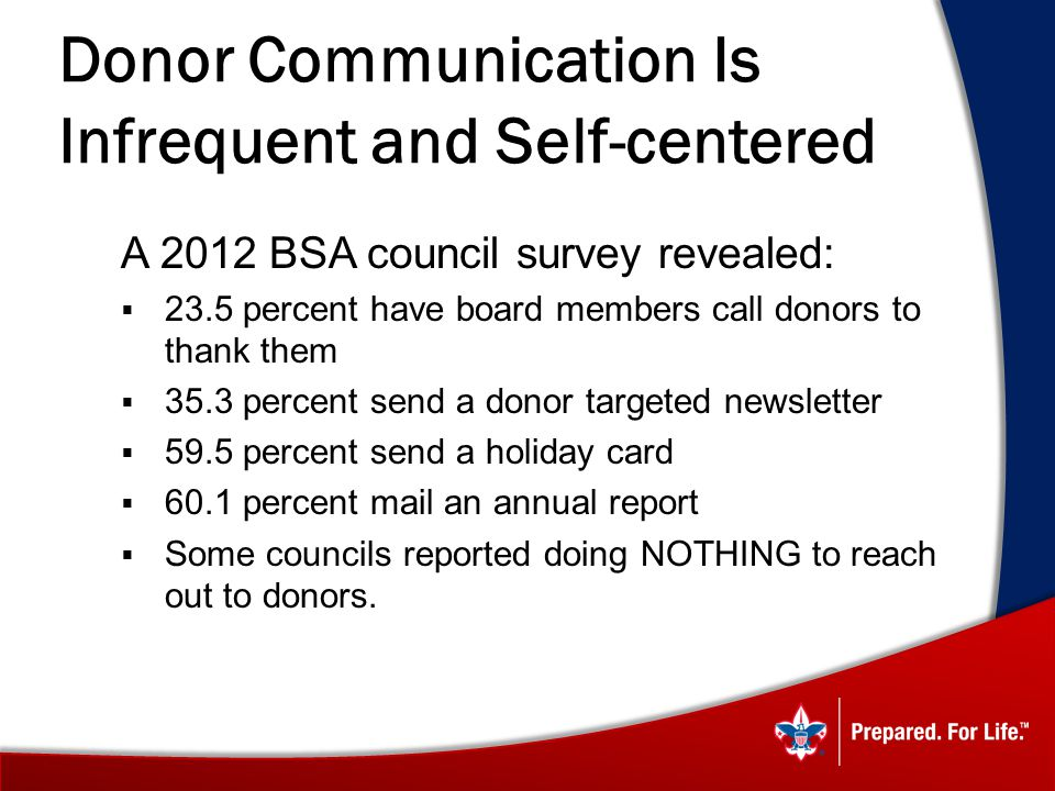 Donor Communication Is Infrequent and Self-centered