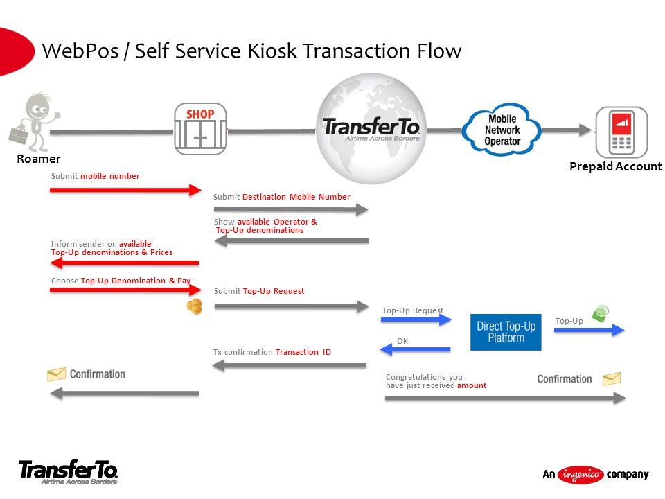 WebPos / Self Service Kiosk Transaction Flow