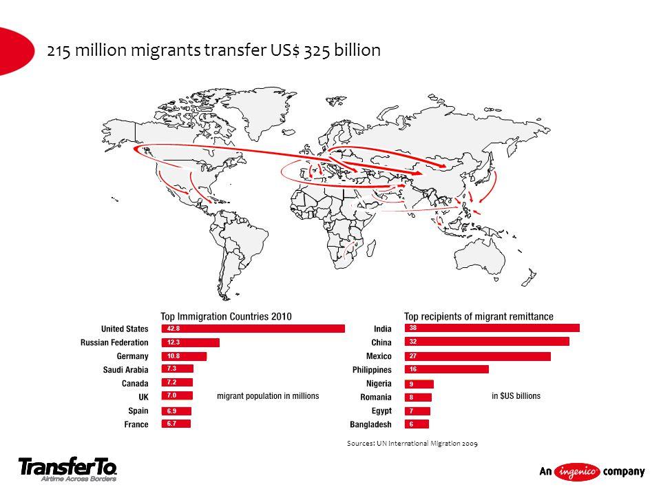 215 million migrants transfer US$ 325 billion