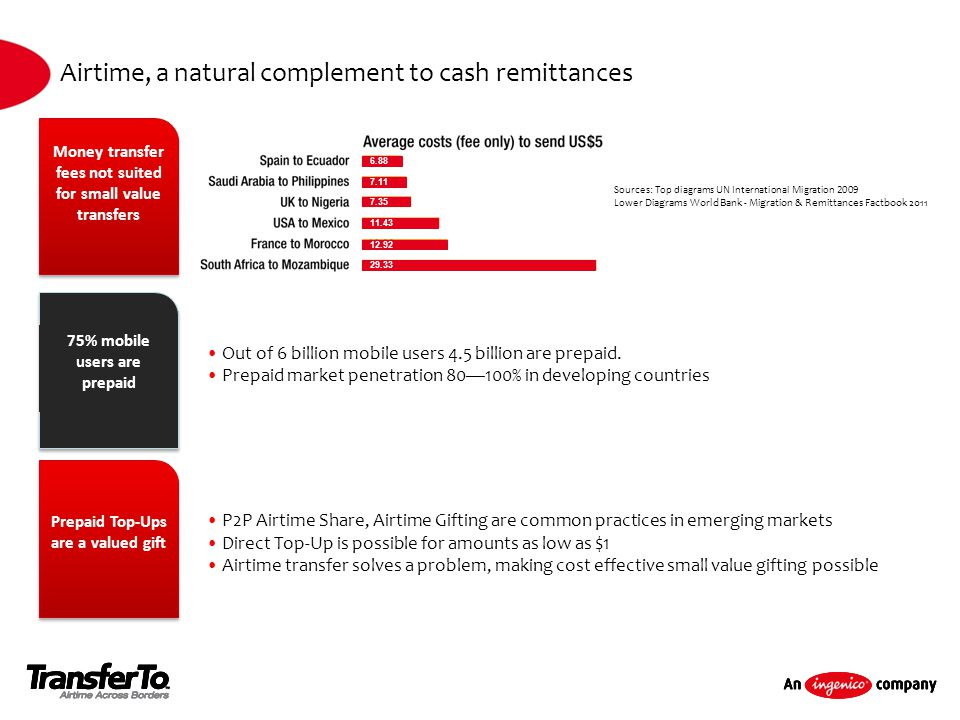 Airtime, a natural complement to cash remittances