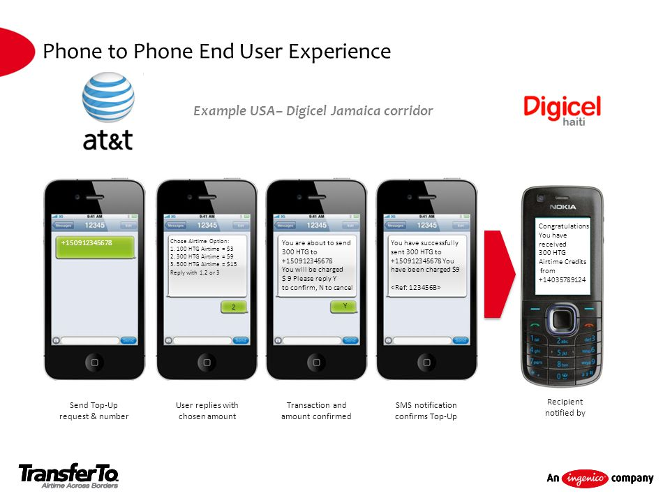 Phone to Phone End User Experience