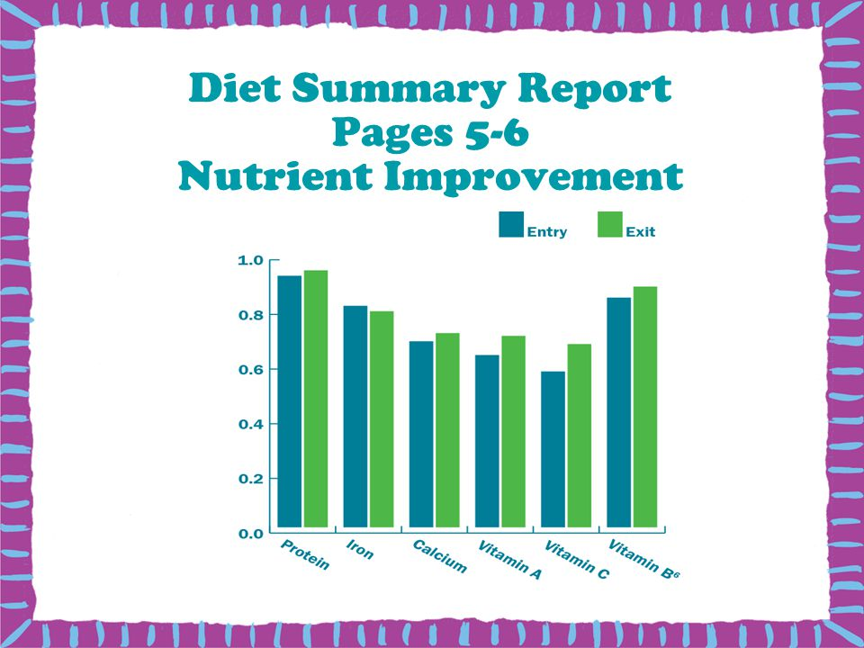 Diet Summary Report Pages 5-6 Nutrient Improvement