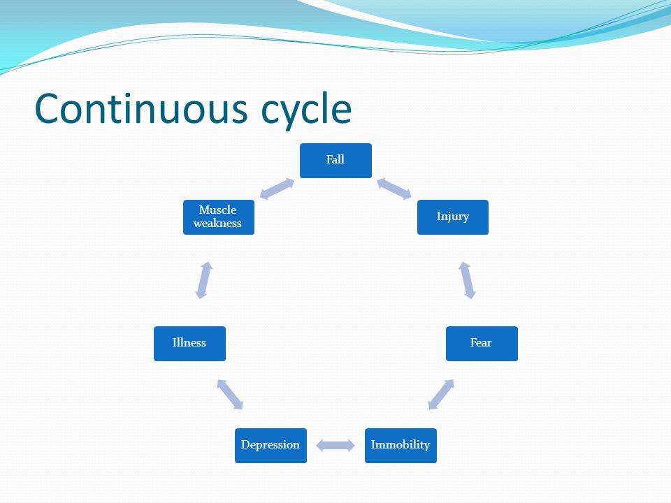 Continuous cycle Fall Injury Fear Immobility Depression Illness