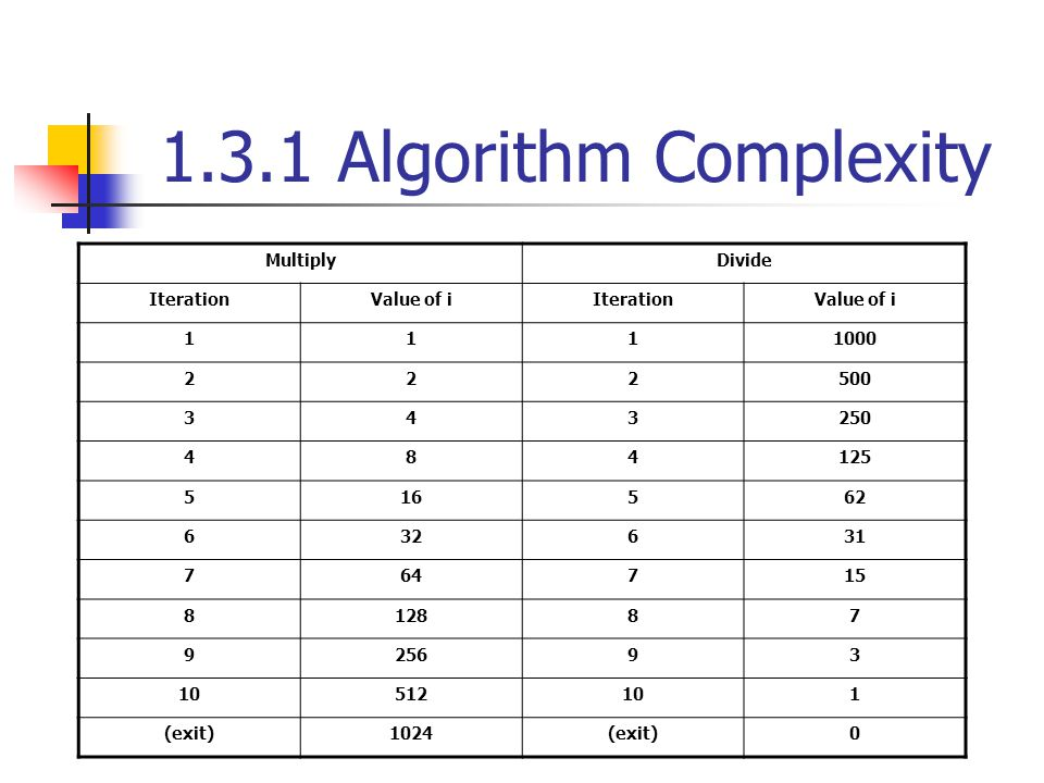 1.3.1 Algorithm Complexity Multiply Divide Iteration Value of i 1 1000