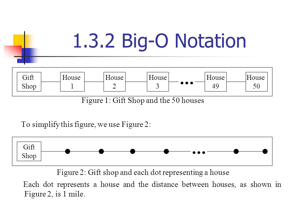 1.3.2 Big-O Notation Figure 1: Gift Shop and the 50 houses