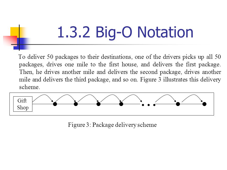 Figure 3: Package delivery scheme