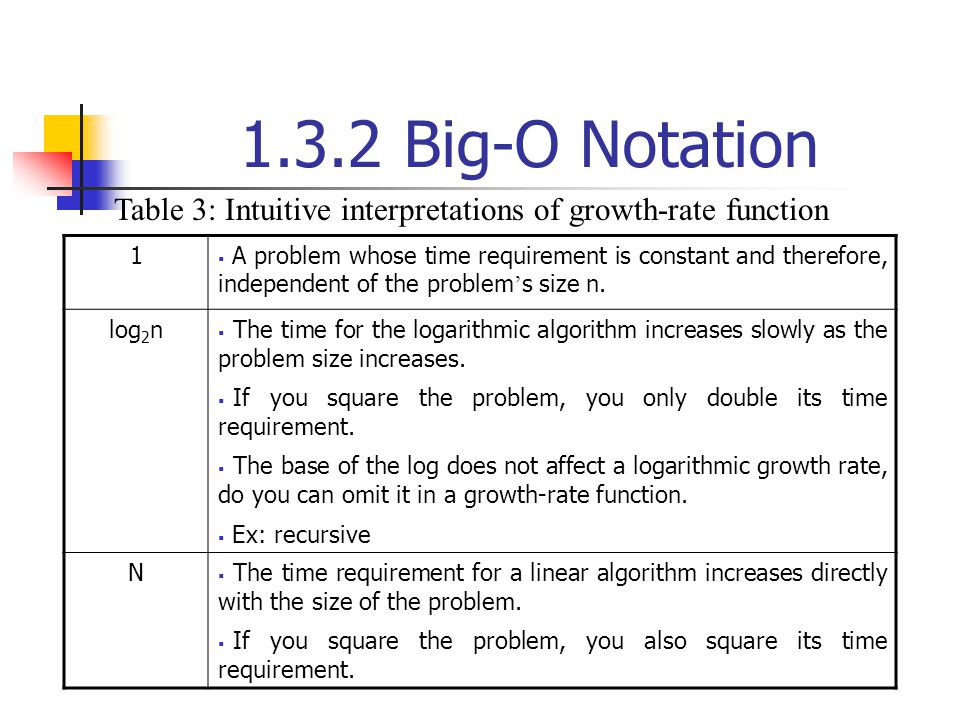 1.3.2 Big-O Notation Table 3: Intuitive interpretations of growth-rate function. 1.